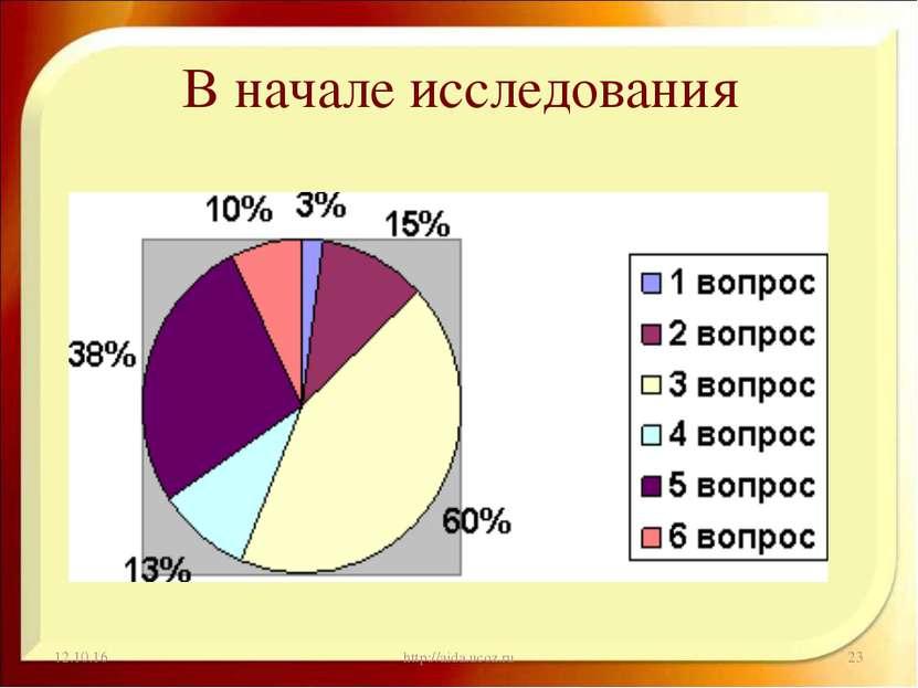 В начале исследования * http://aida.ucoz.ru * http://aida.ucoz.ru