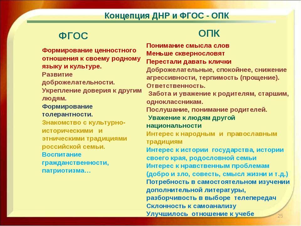 * ОПК Концепция ДНР и ФГОС - ОПК Формирование ценностного отношения к своему ...