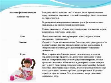 Анатомо-физиологические особенности Рождаются более зрелыми на 3-4 недели, бо...