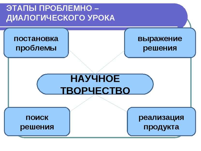 постановка проблемы выражение решения поиск решения реализация продукта НАУЧН...
