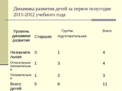 Динамика развития детей за первое полугодие 2011-2012 учебного года