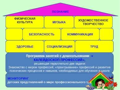 МОНИТОРИНГ детских представлений о мире профессионального труда Программа зан...