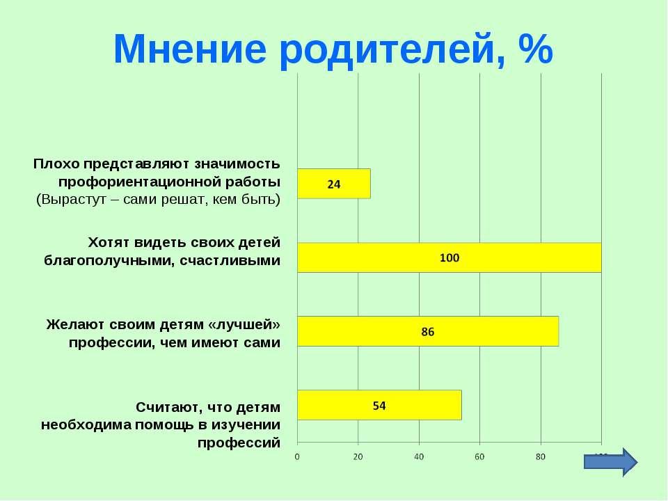 Мнение родителей, % Плохо представляют значимость профориентационной работы (...