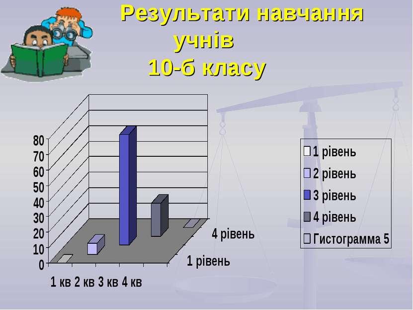 Результати навчання учнів 10-б класу