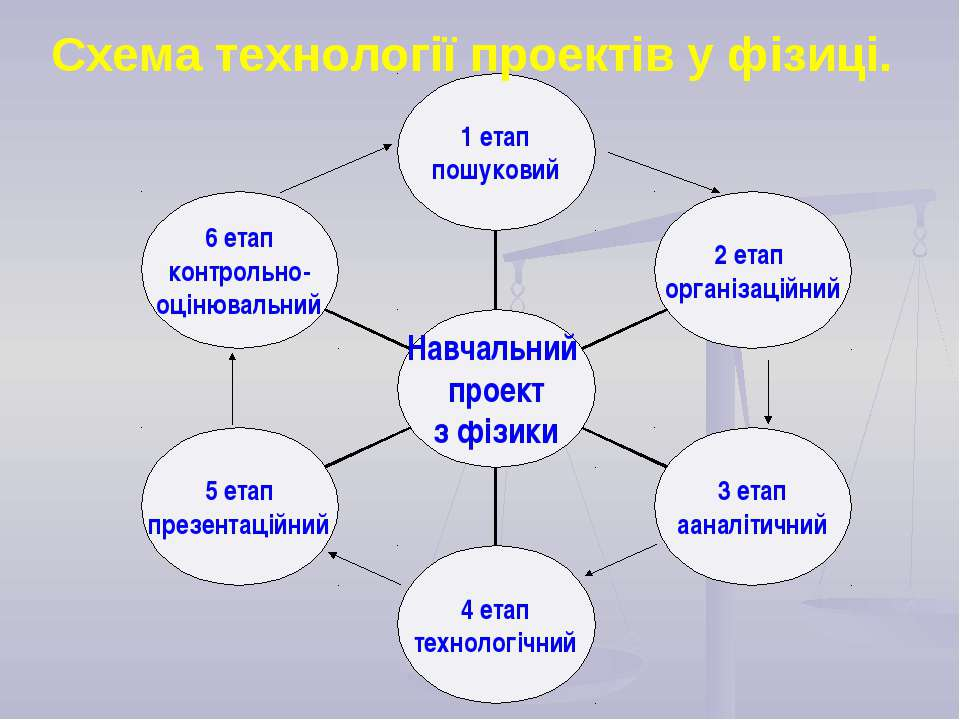 Схема технології проектів у фізиці.