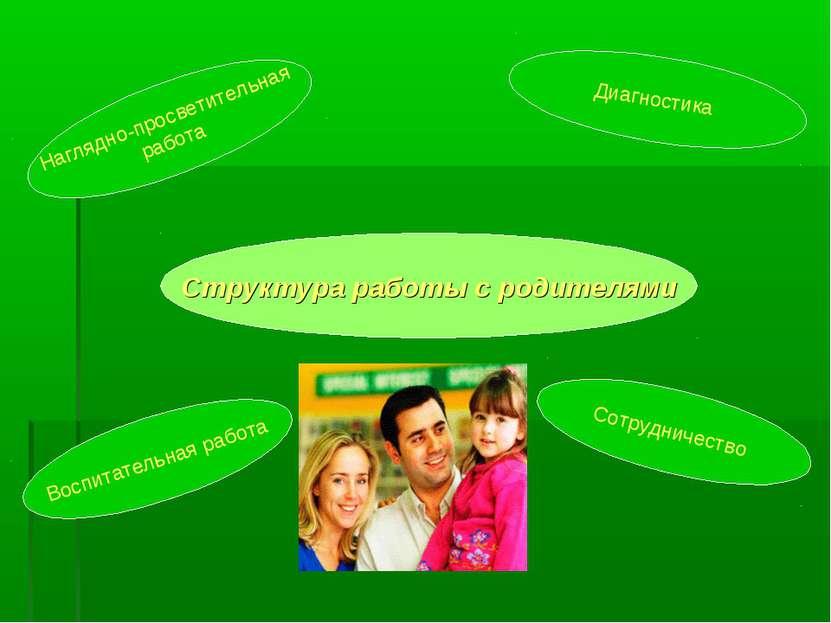 Структура работы с родителями Наглядно-просветительная работа Диагностика Вос...