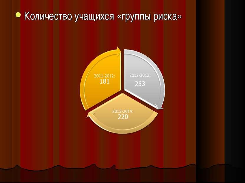 Количество учащихся «группы риска»