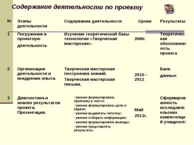 Содержание деятельности по проекту
