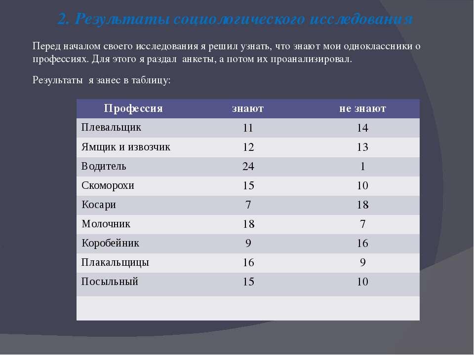 2. Результаты социологического исследования Перед началом своего исследования...