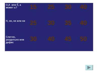 О,А или Ё, а может ь? 15 25 30 40 Н, нн, не или ни 25 30 35 40 Слитно, раздел...