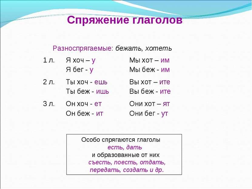Спряжение глаголов Особо спрягаются глаголы есть, дать и образованные от них ...