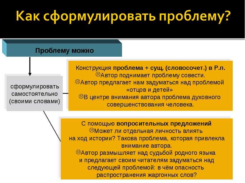 Проблему можно сформулировать самостоятельно (своими словами) Конструкция про...