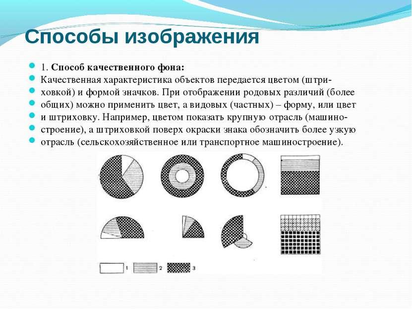 Способы изображения 1. Способ качественного фона: Качественная характеристика...