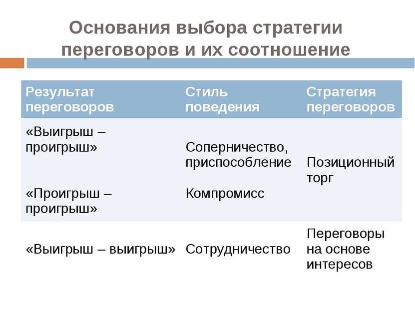 Основания выбора стратегии переговоров и их соотношение Результат переговоров...
