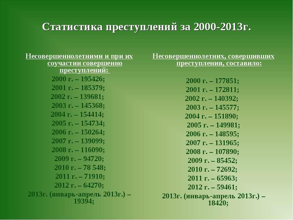 Статистика преступлений за 2000-2013г. Несовершеннолетними и при их соучастии...