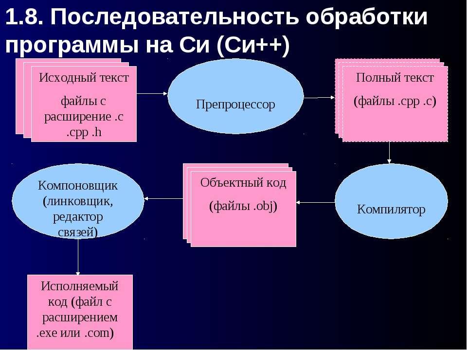 1.8. Последовательность обработки программы на Си (Си++) Исходный текст файлы...