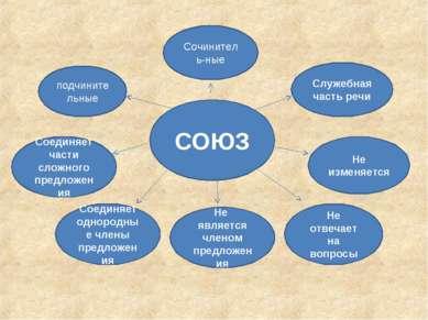 СОЮЗ Служебная часть речи подчинительные Соединяет части сложного предложения...