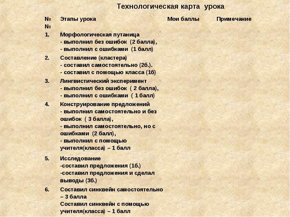 Технологическая карта урока №№ Этапы урока Мои баллы Примечание 1. Морфологич...