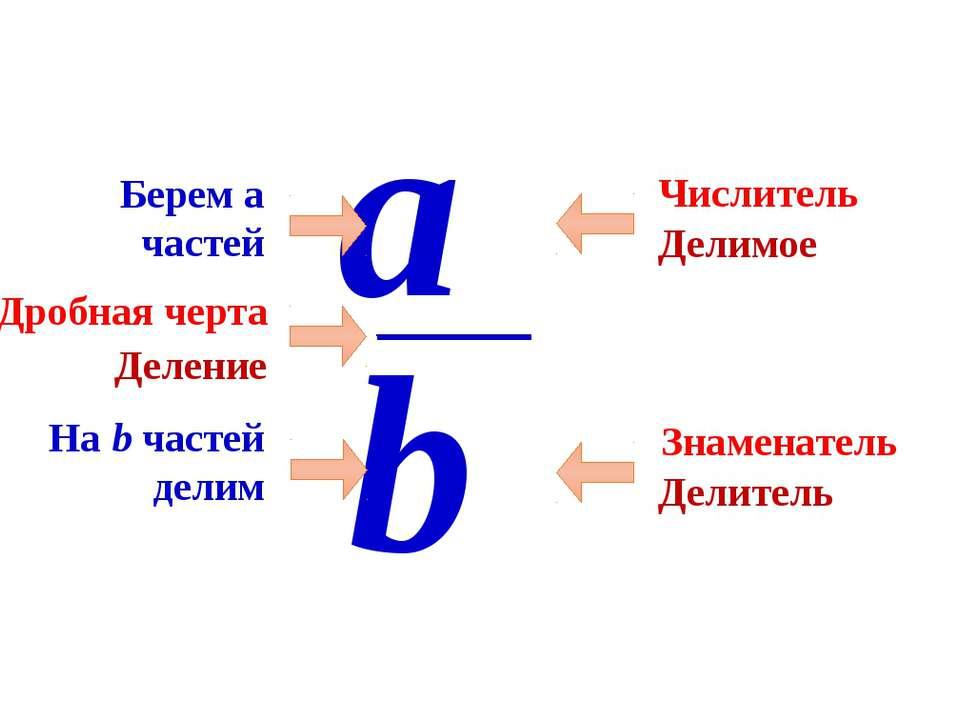 Числитель Знаменатель a b Дробная черта Деление Делимое Делитель На b частей ...