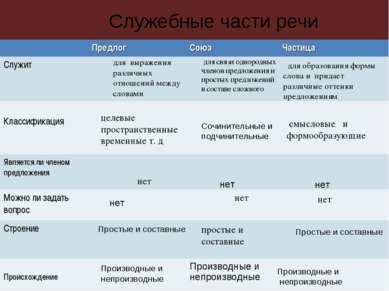 Служебные части речи для выражения различных отношений между словами для связ...