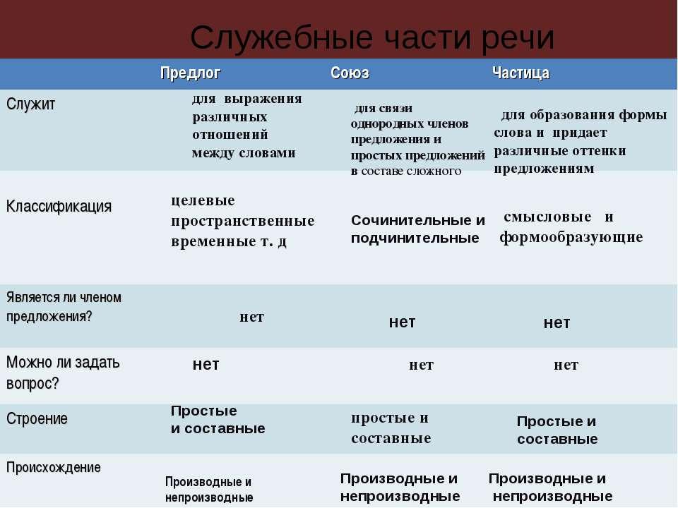 кому служат служебные части речи Москве