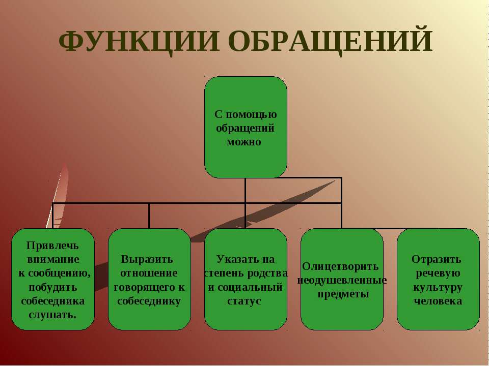 ФУНКЦИИ ОБРАЩЕНИЙ