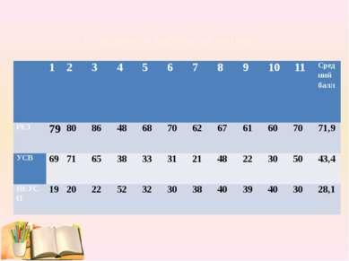 Показатели работы за четверть 1 2 3 4 5 6 7 8 9 10 11 Средний балл РЕЗ 79 80 ...