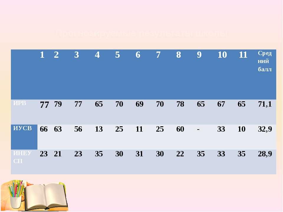 Прогнозируемые результаты школы 1 2 3 4 5 6 7 8 9 10 11 Средний балл ИРВ 77 7...