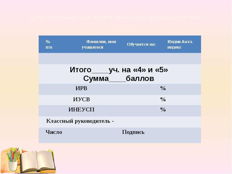 Диагностическая карта учебных возможностей _____класса № п/п Фамилия, имя уча...