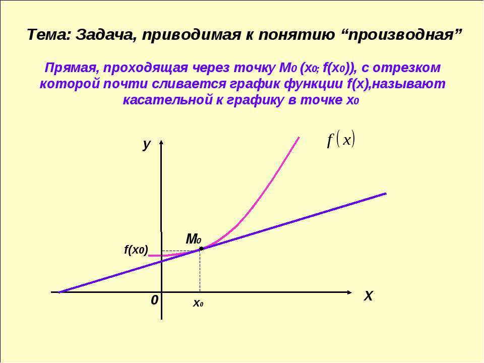 Прямая, проходящая через точку М0 (х0; f(х0)), с отрезком которой почти слива...