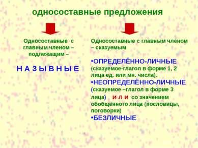 односоставные предложения Односоставные с главным членом – подлежащим – Н А З...