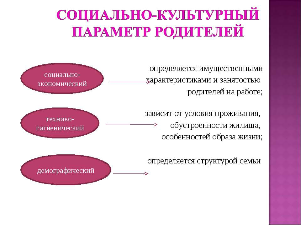 , определяется имущественными характеристиками и занятостью родителей на рабо...