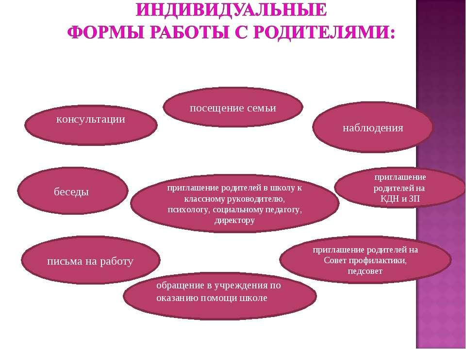 консультации беседы письма на работу наблюдения приглашение родителей на Сове...