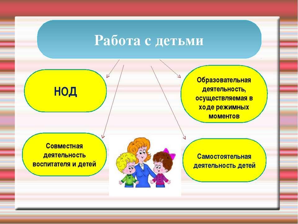 НОД Самостоятельная деятельность детей Образовательная деятельность, осуществ...
