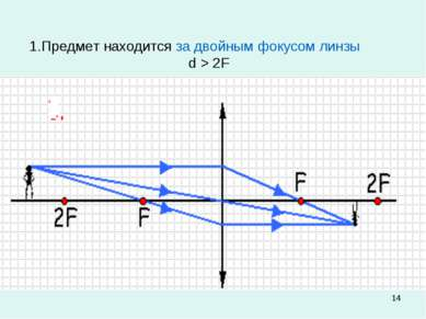 * 1.Предмет находится за двойным фокусом линзы d > 2F