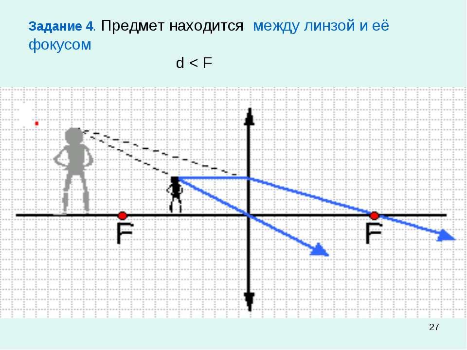 * Задание 4. Предмет находится между линзой и её фокусом d < F