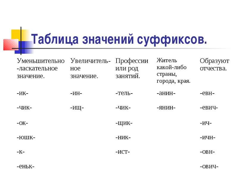 Таблица значений суффиксов.
