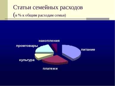 Статьи семейных расходов (в % к общим расходам семьи)
