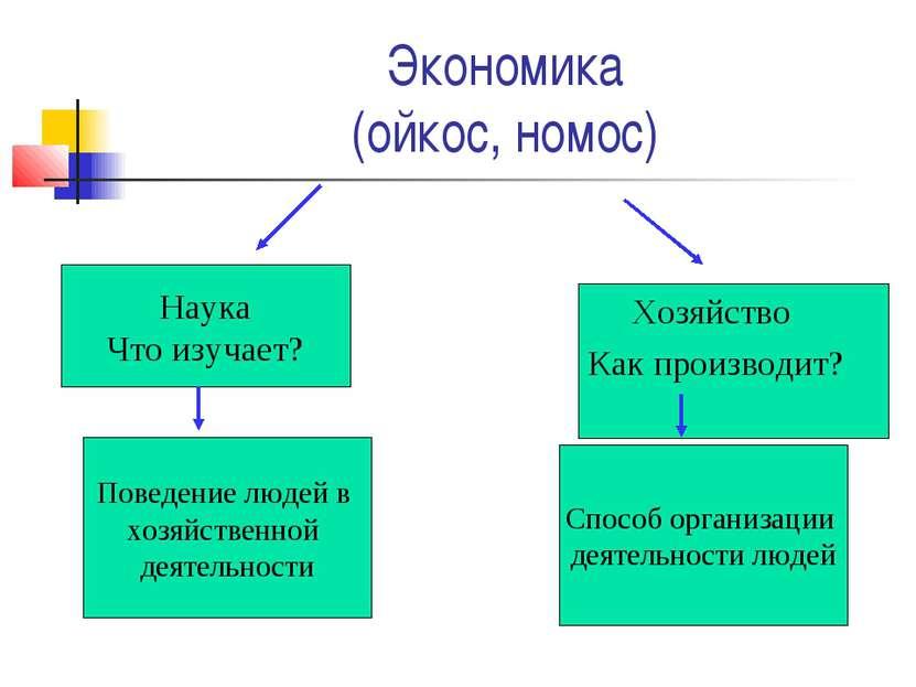 Экономика (ойкос, номос) Хозяйство Как производит? Наука Что изучает? Поведен...