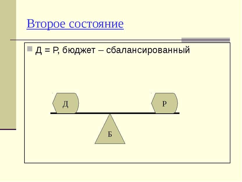 Второе состояние Д = Р, бюджет – сбалансированный Б Д Р