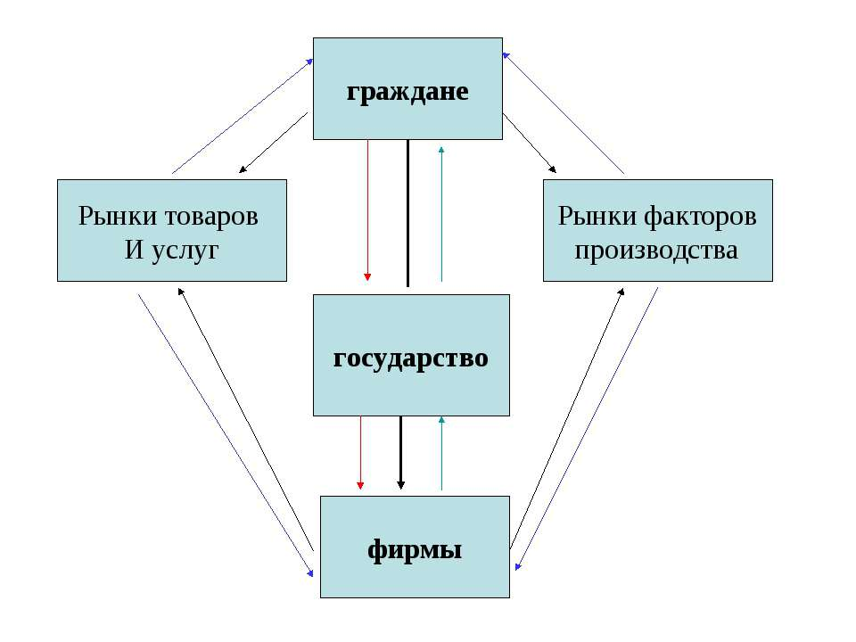 государство фирмы Рынки товаров И услуг Рынки факторов производства граждане