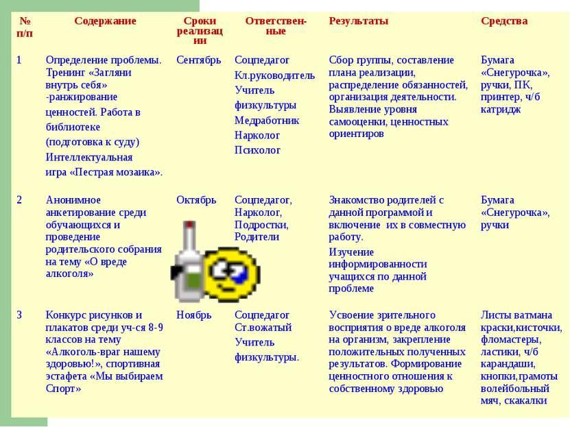№ п/п Содержание Сроки реализации Ответствен- ные Результаты Средства 1 Опред...