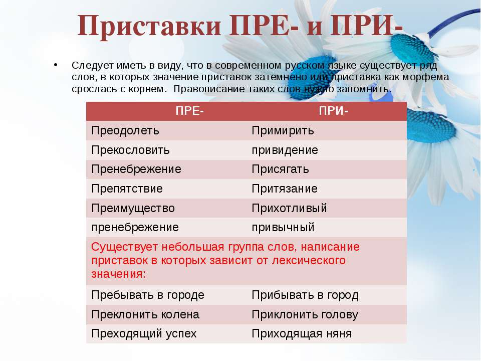 Приставки ПРЕ- и ПРИ- Следует иметь в виду, что в современном русском языке с...