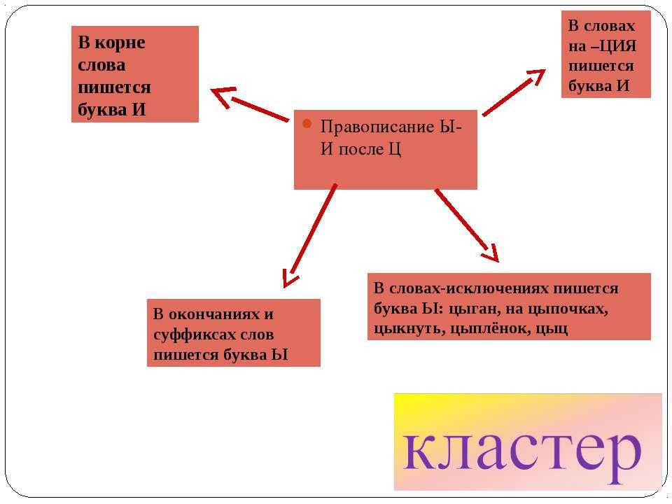 Правописание Ы-И после Ц В корне слова пишется буква И В окончаниях и суффикс...