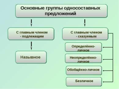 Основные группы односоставных предложений Назывное С главным членом - подлежа...