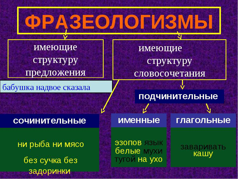ФРАЗЕОЛОГИЗМЫ имеющие структуру предложения имеющие структуру словосочетания ...