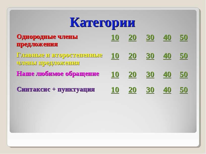 Категории Однородные члены предложения 10 20 30 40 50 Главные и второстепенны...
