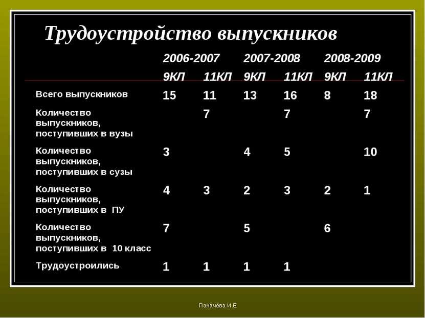 Трудоустройство выпускников Паначёва И.Е 2006-2007 2007-2008 2008-2009 9КЛ 11...