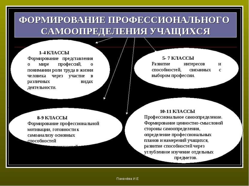 1-4 КЛАССЫ Формирование представления о мире профессий, о понимании роли труд...