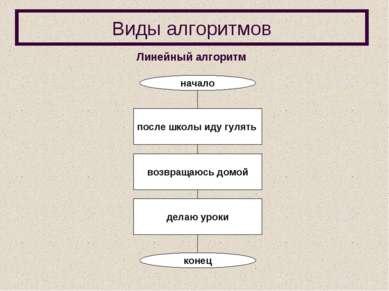 Виды алгоритмов Линейный алгоритм